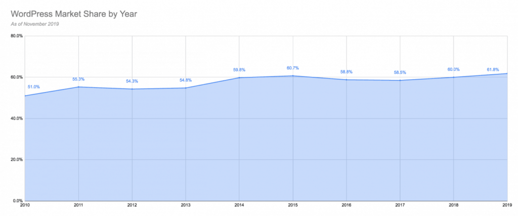 wordpress market share by year from 2010 to 2020