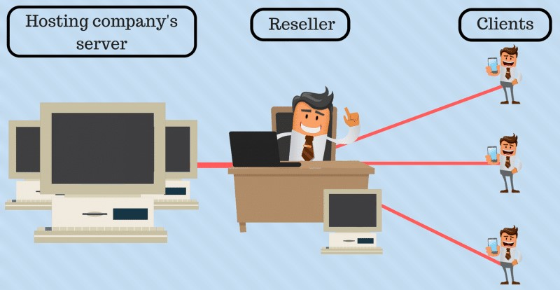 كيف تعمل استضافة الريسلر؟.png
