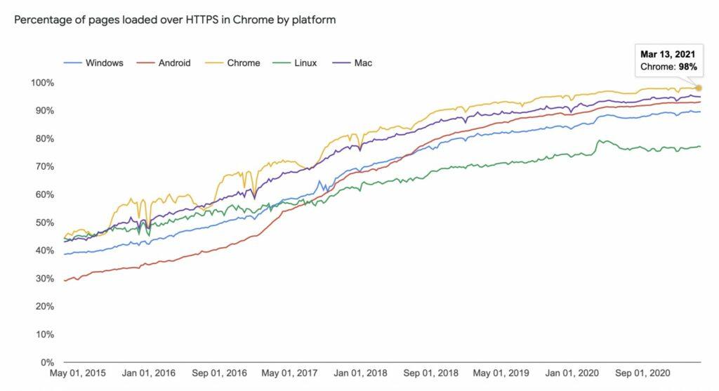 ارتفاع نسبة المواقع التي تستخدم بروتوكول https