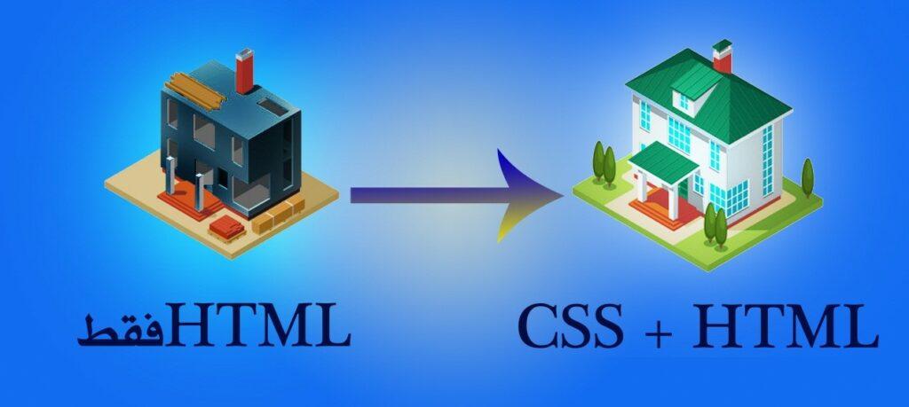 html vs html+css
