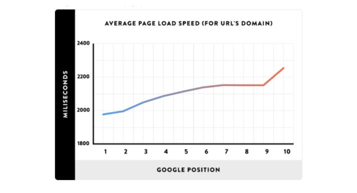 تحسين سرعة التحميل للصفحات