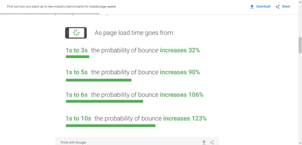 تأثير تسريع موقع ووردبريس في كل ثانية على الزوار